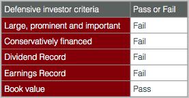 SB.NYSE Defensive evaluation 2015 03 06a