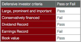 GOGL.NASDAQ Defensive evaluation 2015 06 19