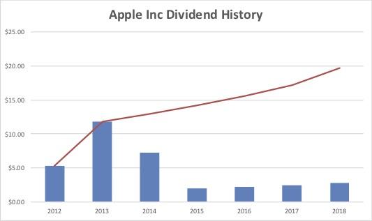 Apple Inc dividend history 2019 03 17