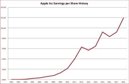 Apple Inc earnings history 2019 03 17