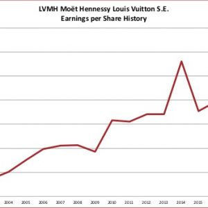 07ebbfb6fc4 New value analysis of LVMH Moët Hennessy Louis Vuitton S.E. (MC:PA) 2019