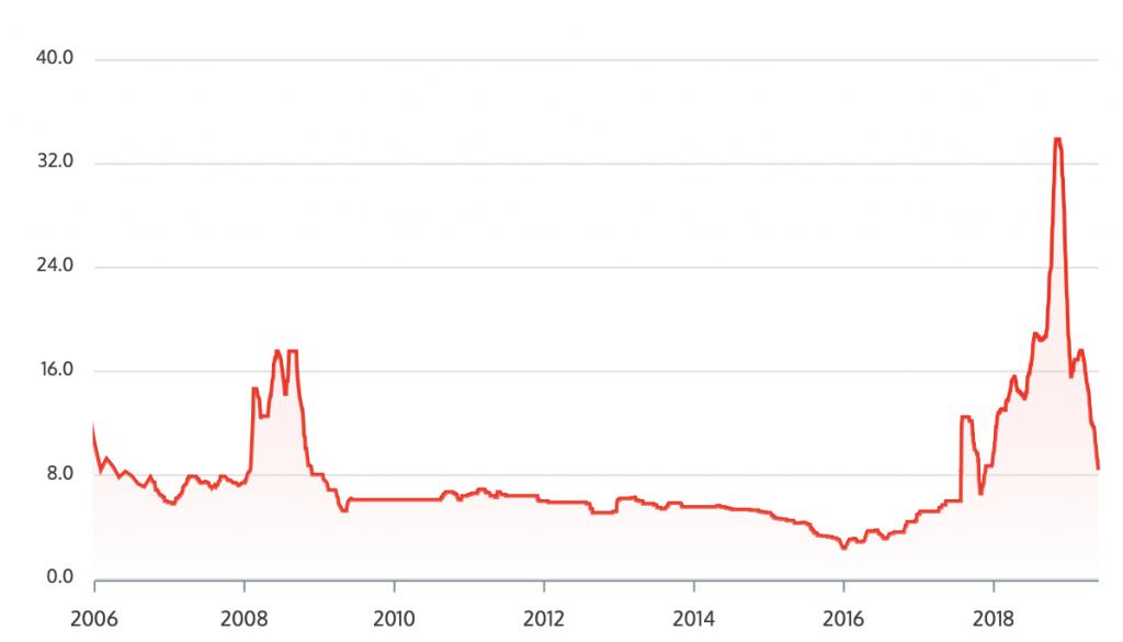 Vanadium Pentoxide price 2019-05-26 at 08.03.46