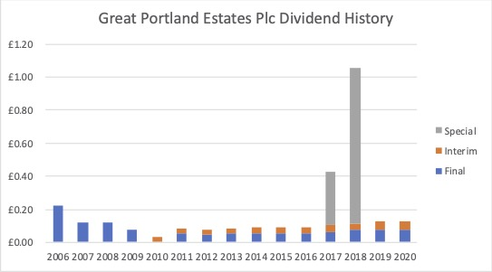 Dividend History Great Portland Estates Plc