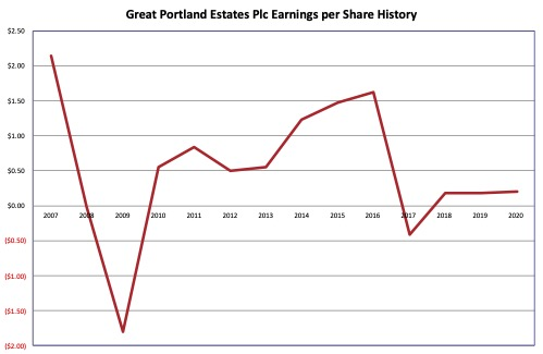 Earnings History – Great Portland Estates Plc 2021 01 24
