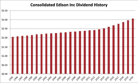 Dividend history Consolidated Edison 2021 02 07