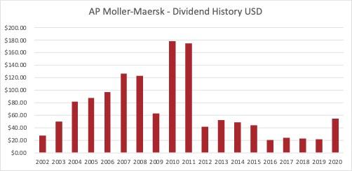 Dividend history AP Moller – Maersk 2021 03 21