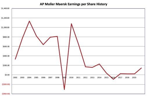 Earnings history AP Moller – Maersk 2021 03 21