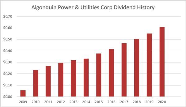 Dividend history Algonquin Power 2021 06 27