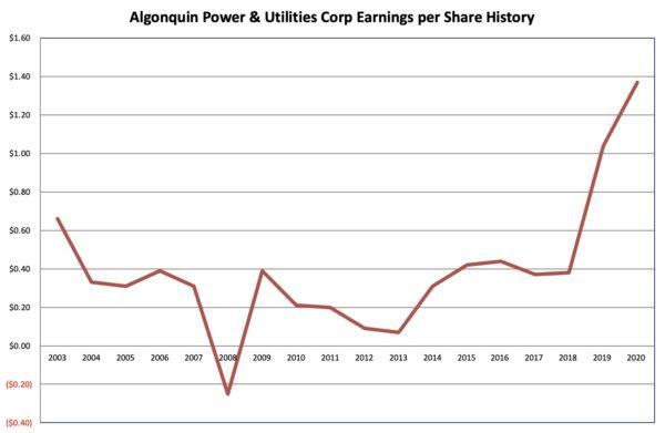 Earnings history Algonquin Power 2021 06 27